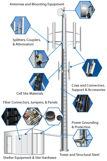 Wireless Tower Products